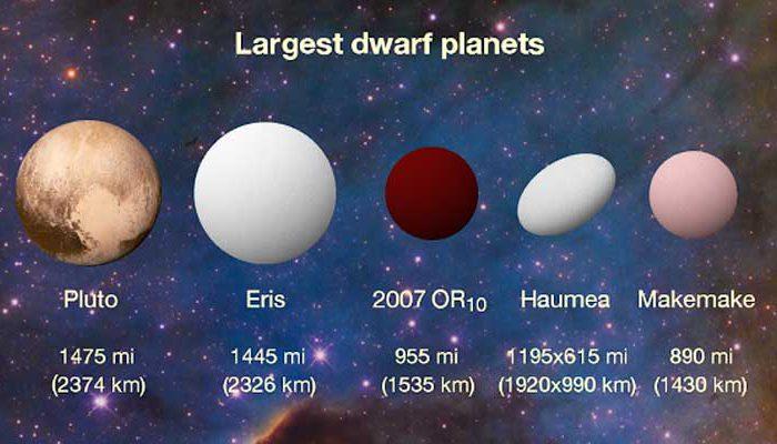 Новые-сведения-о-самом-большом-безымянном-объекте-Солнечной-системы