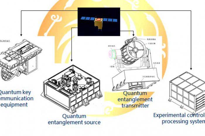 Китай-впервые-запускает-квантовый-спутник-связи